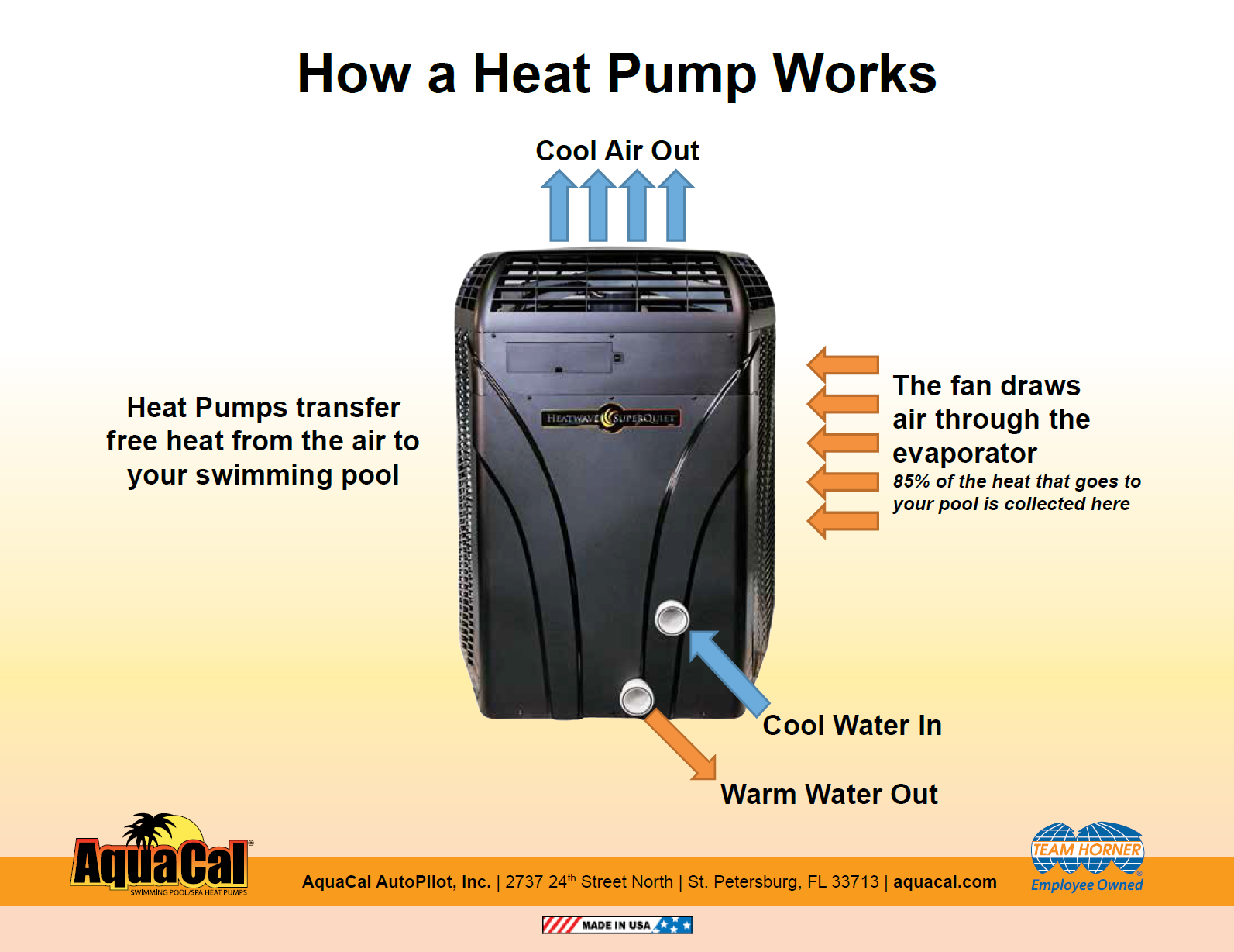 How a Heat Pump Works